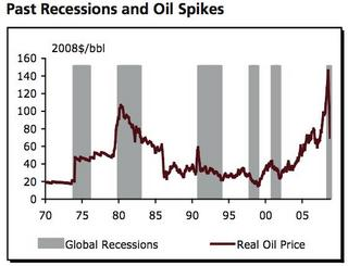 Recessions and Oil Spikes.JPG